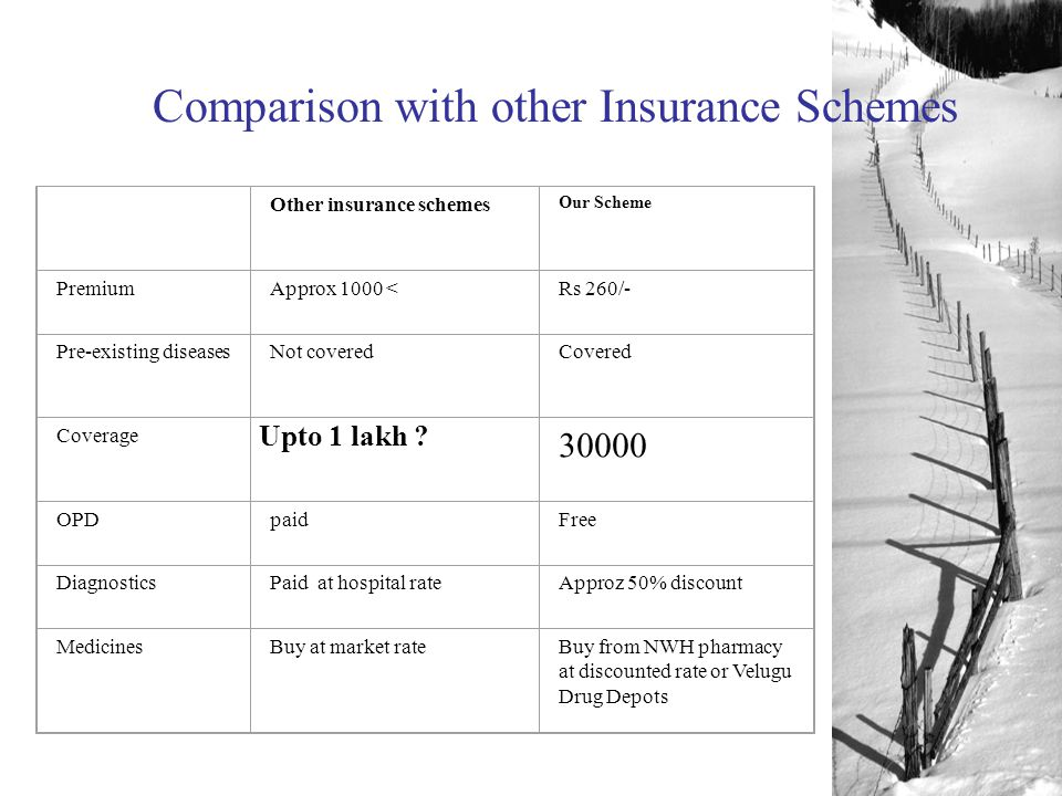 Other insurance schemes Our Scheme PremiumApprox 1000 <Rs 260/- Pre-existing diseasesNot coveredCovered Coverage Upto 1 lakh .