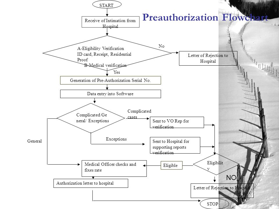 Preauthorization Flowchart General Exceptions Sent to Hospital for supporting reports verification Eligibilit y Yes Complicated cases Eligible No Receive of Intimation from Hospital Generation of Pre-Authorization Serial No.