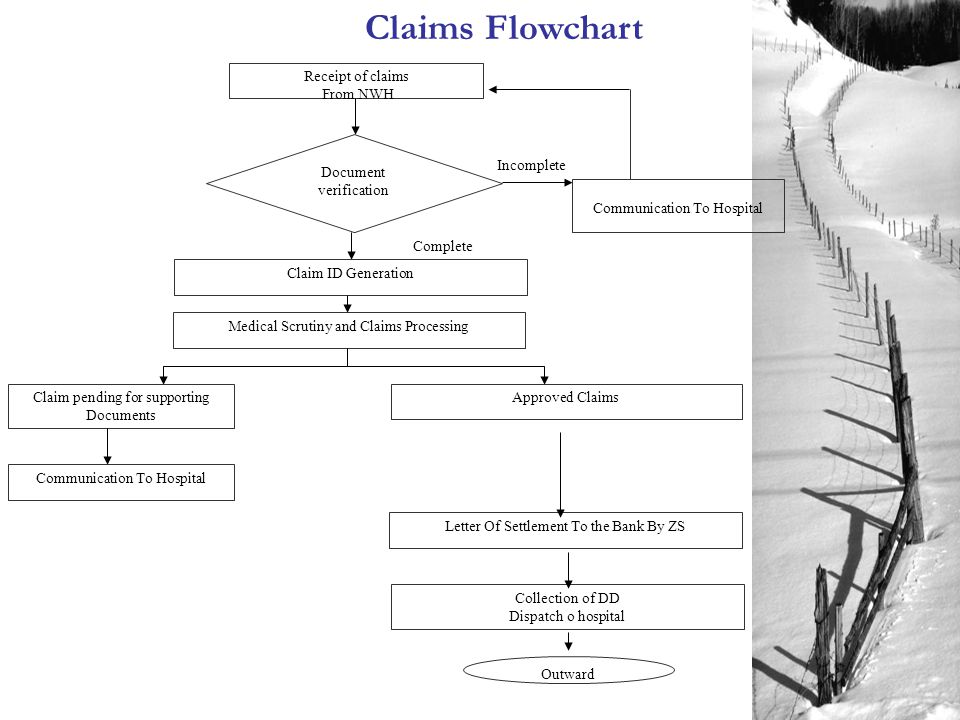 Claims Flowchart Receipt of claims From NWH Communication To Hospital Claim ID Generation Document verification Medical Scrutiny and Claims Processing Approved Claims Outward Letter Of Settlement To the Bank By ZS Claim pending for supporting Documents Collection of DD Dispatch o hospital Complete Incomplete