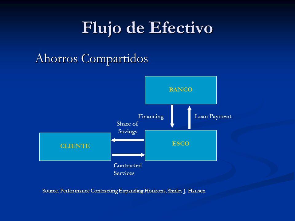 Flujo de Efectivo CLIENTE ESCO BANCO Ahorros Compartidos Source: Performance Contracting Expanding Horizons, Shirley J.