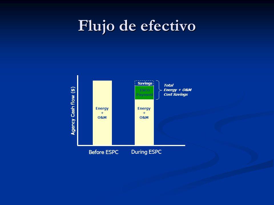 Flujo de efectivo Before ESPC During ESPC Energy + O&M Energy + O&M ESCO Payment Savings Total Energy + O&M Cost Savings Agency Cash flow ($)