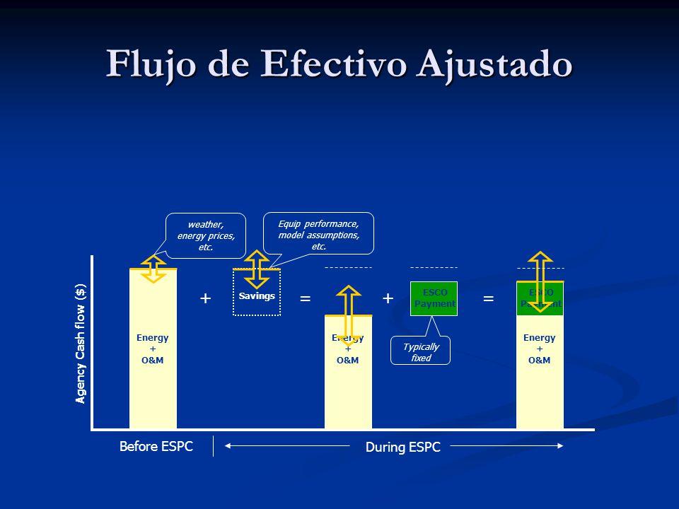 Flujo de Efectivo Ajustado Before ESPC During ESPC Energy + O&M Agency Cash flow ($) weather, energy prices, etc.