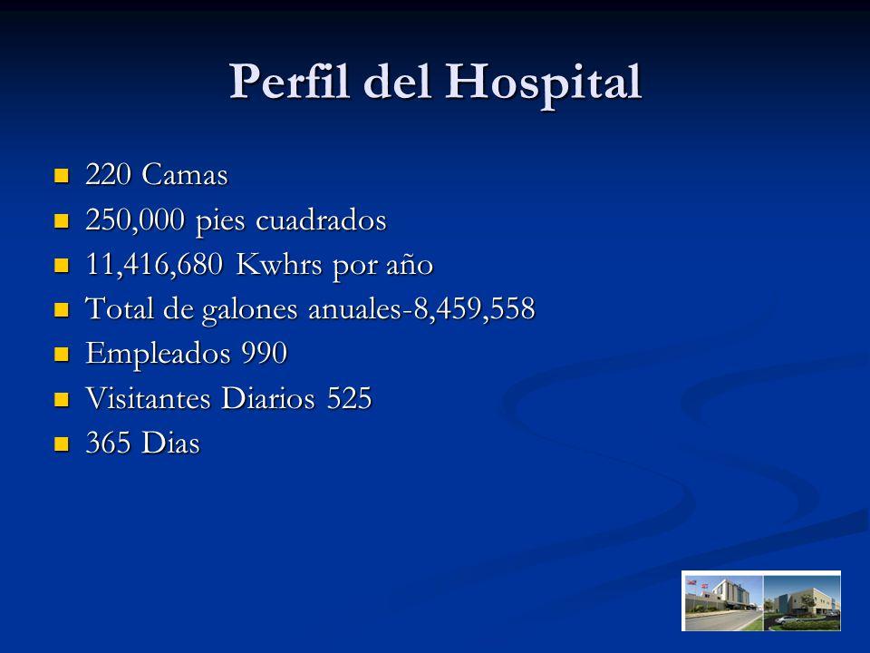 Perfil del Hospital 220 Camas 220 Camas 250,000 pies cuadrados 250,000 pies cuadrados 11,416,680 Kwhrs por año 11,416,680 Kwhrs por año Total de galones anuales-8,459,558 Total de galones anuales-8,459,558 Empleados 990 Empleados 990 Visitantes Diarios 525 Visitantes Diarios 525 365 Dias 365 Dias
