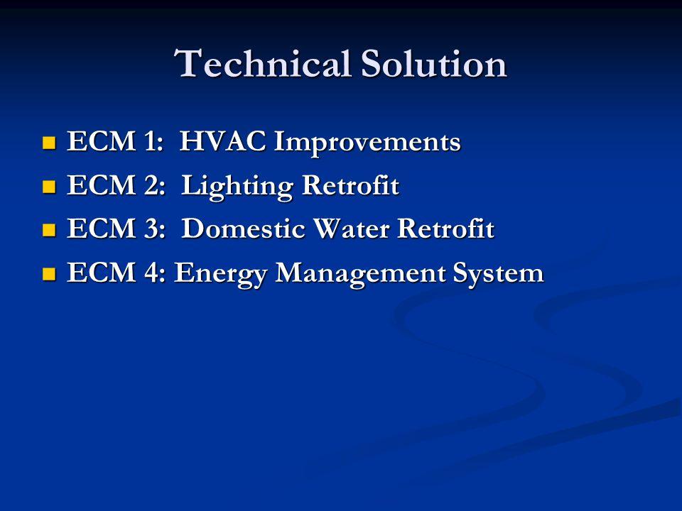 Technical Solution ECM 1: HVAC Improvements ECM 1: HVAC Improvements ECM 2: Lighting Retrofit ECM 2: Lighting Retrofit ECM 3: Domestic Water Retrofit ECM 3: Domestic Water Retrofit ECM 4: Energy Management System ECM 4: Energy Management System