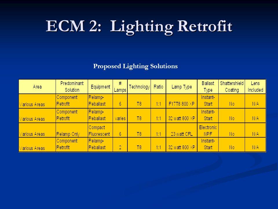 ECM 2: Lighting Retrofit Proposed Lighting Solutions