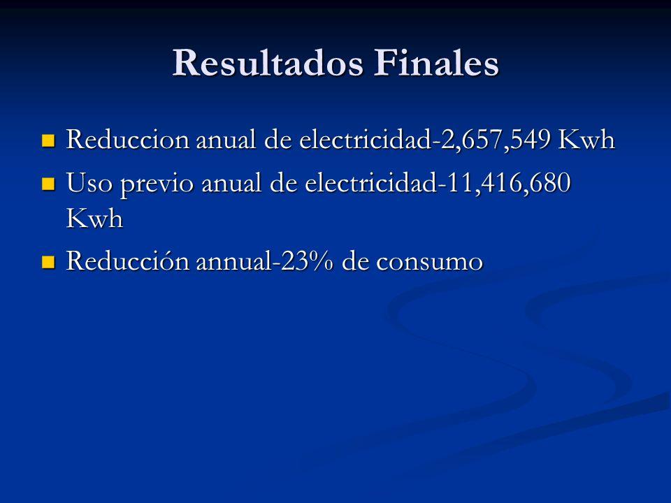 Resultados Finales Reduccion anual de electricidad-2,657,549 Kwh Reduccion anual de electricidad-2,657,549 Kwh Uso previo anual de electricidad-11,416,680 Kwh Uso previo anual de electricidad-11,416,680 Kwh Reducción annual-23% de consumo Reducción annual-23% de consumo