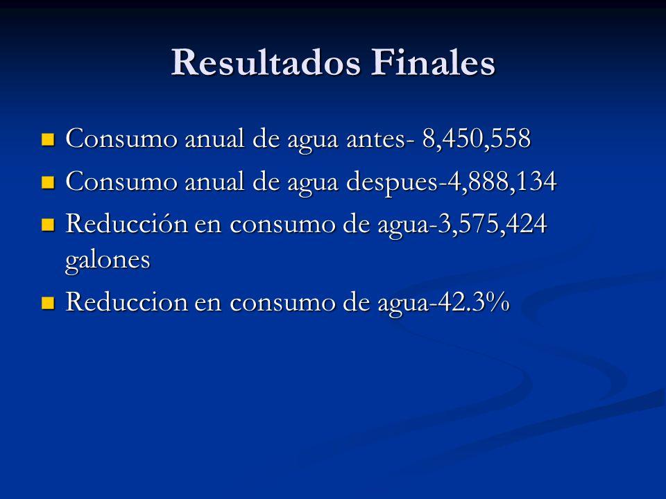 Resultados Finales Consumo anual de agua antes- 8,450,558 Consumo anual de agua antes- 8,450,558 Consumo anual de agua despues-4,888,134 Consumo anual de agua despues-4,888,134 Reducción en consumo de agua-3,575,424 galones Reducción en consumo de agua-3,575,424 galones Reduccion en consumo de agua-42.3% Reduccion en consumo de agua-42.3%