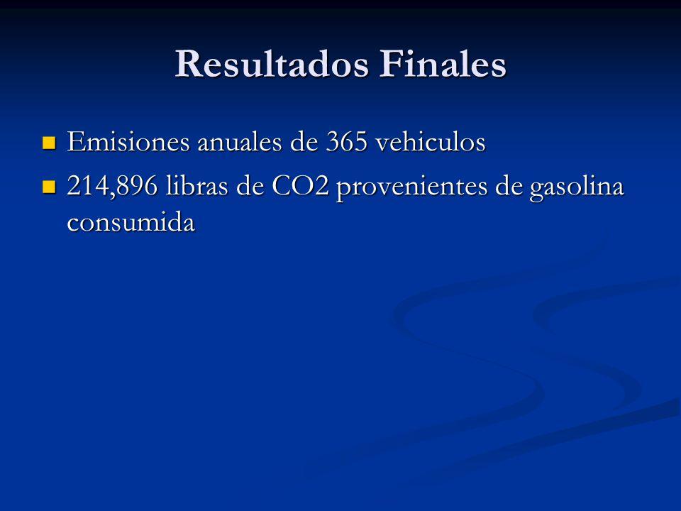 Resultados Finales Emisiones anuales de 365 vehiculos Emisiones anuales de 365 vehiculos 214,896 libras de CO2 provenientes de gasolina consumida 214,896 libras de CO2 provenientes de gasolina consumida