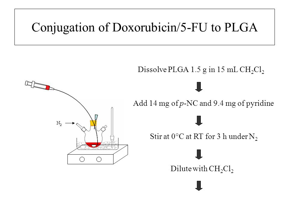 Preparation of Lipid envelope for NC Cholesterol (CHOL) Egg-phosphatidylcholine (PC) Distearoylphosphatidylethanolamine – polyethylene glycol (mw 2000) (DSPE-PEG) Use in ratio of PC:CHOL:DSPE-PEG = 2:1:0.2 molar