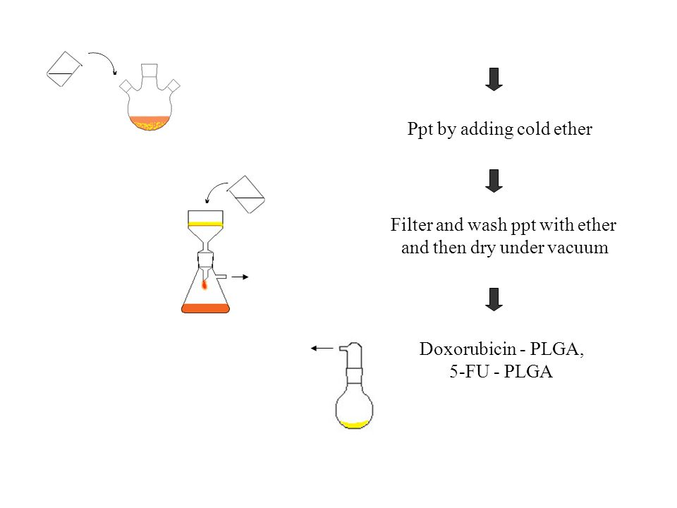 Filter and wash ppt with ether and then dry under vacuum Ppt by adding cold ether Doxorubicin - PLGA, 5-FU - PLGA