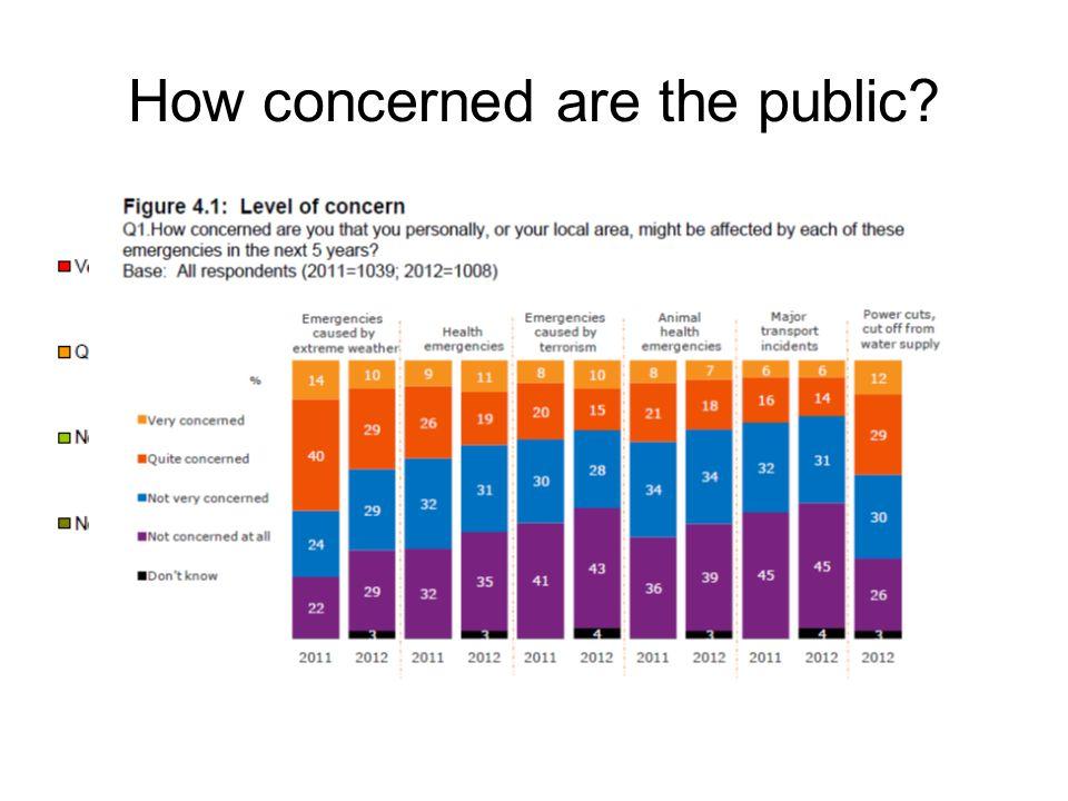 How prepared do the public feel?