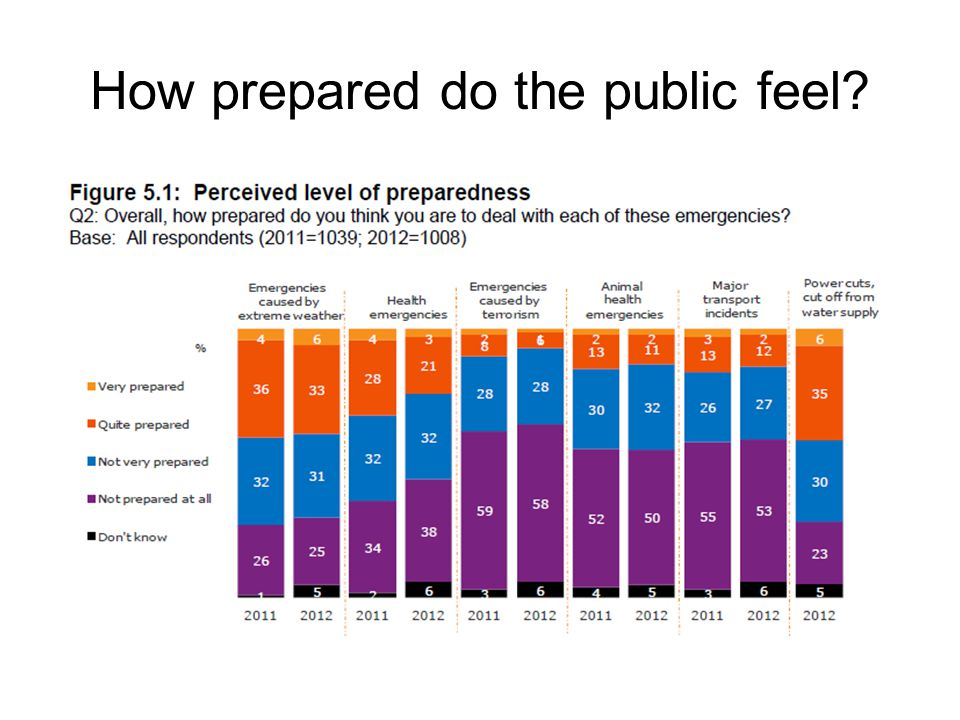 How prepared do the public feel