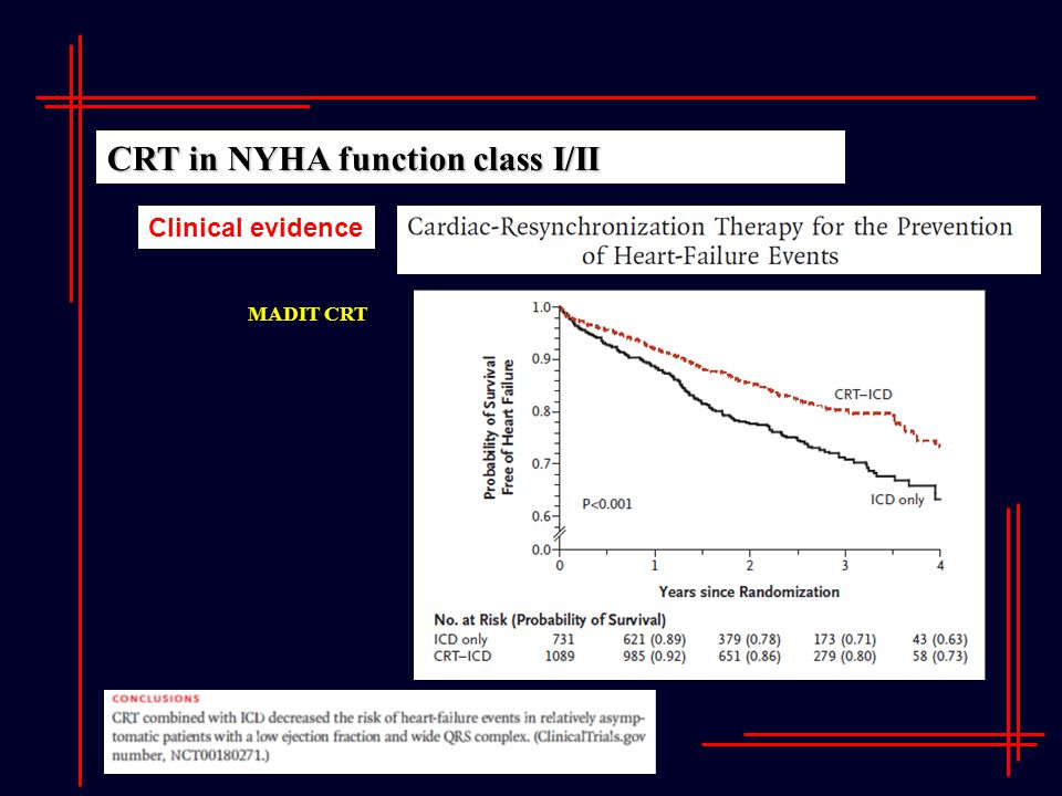 CRT in NYHA function class I/II Clinical evidence MADIT CRT