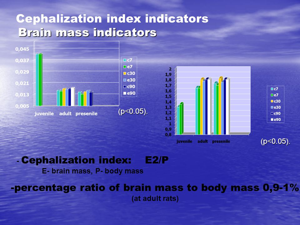 Brain mass indicators (p<0.05). - Cephalization index: Е2/Р Е- brain mass, Р- body mass -percentage ratio of brain mass to body mass 0,9-1% (at adult