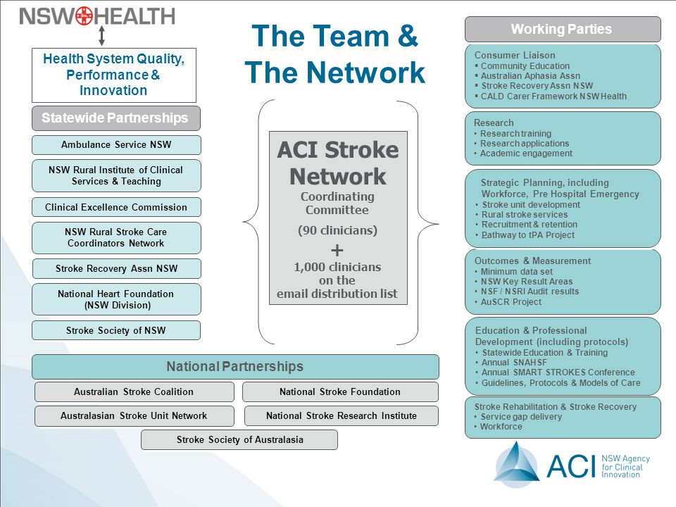 ACI Stroke Network Coordinating Committee (90 clinicians) + 1,000 clinicians on the email distribution list ACI Stroke Network Coordinating Committee