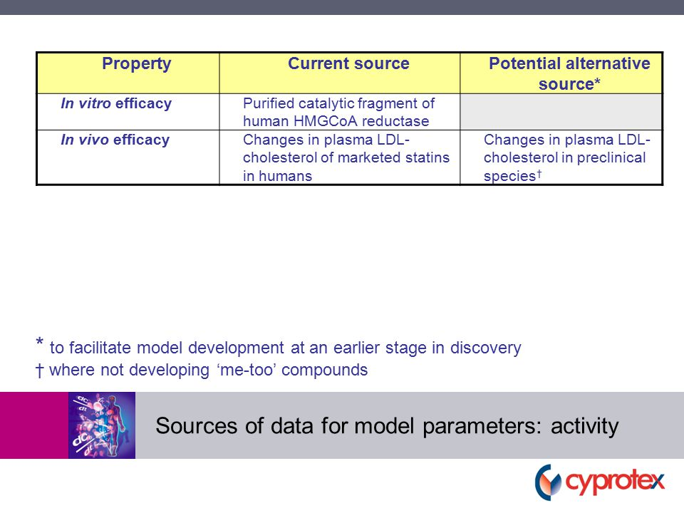 Sources of data for model parameters: activity PropertyCurrent sourcePotential alternative source* In vitro efficacyPurified catalytic fragment of human HMGCoA reductase In vivo efficacyChanges in plasma LDL- cholesterol of marketed statins in humans Changes in plasma LDL- cholesterol in preclinical species † * to facilitate model development at an earlier stage in discovery † where not developing 'me-too' compounds
