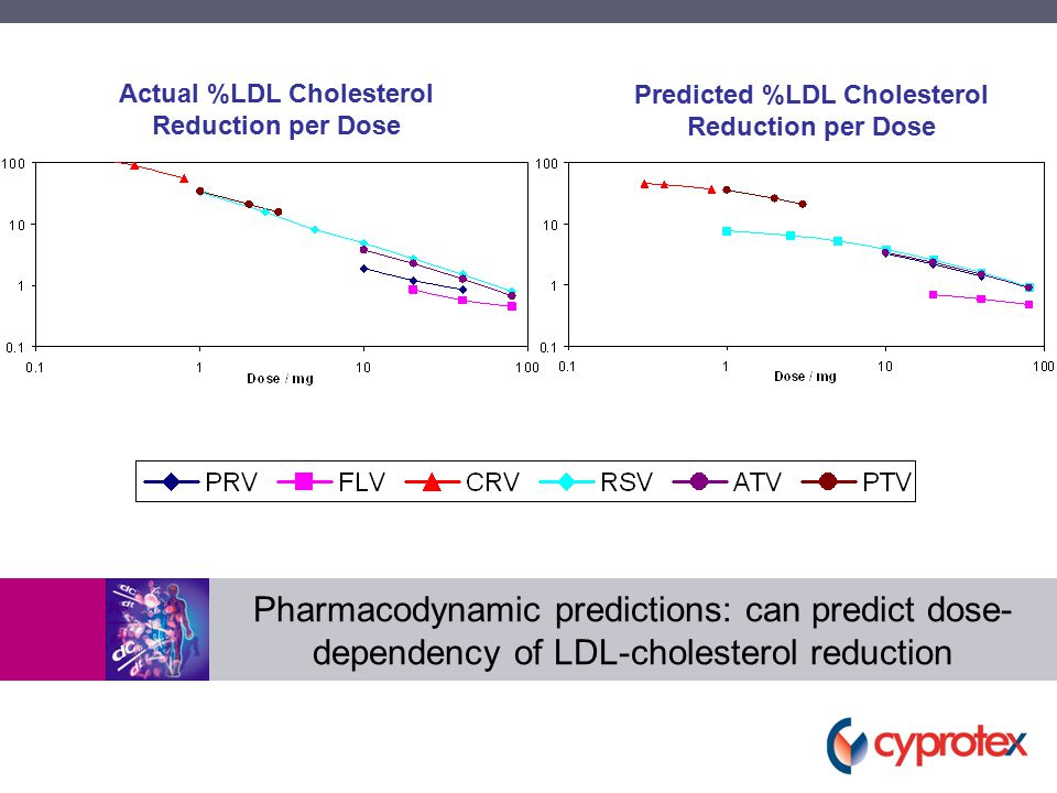 Pharmacodynamic predictions: can predict dose- dependency of LDL-cholesterol reduction Actual %LDL Cholesterol Reduction per Dose Predicted %LDL Cholesterol Reduction per Dose