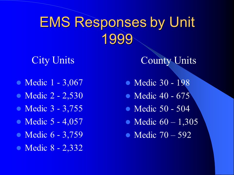 EMS Responses by Unit 1999 County Units Medic 30 - 198 Medic 40 - 675 Medic 50 - 504 Medic 60 – 1,305 Medic 70 – 592 City Units Medic 1 - 3,067 Medic 2 - 2,530 Medic 3 - 3,755 Medic 5 - 4,057 Medic 6 - 3,759 Medic 8 - 2,332