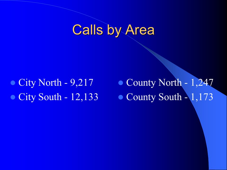 Calls by Area City North - 9,217 City South - 12,133 County North - 1,247 County South - 1,173