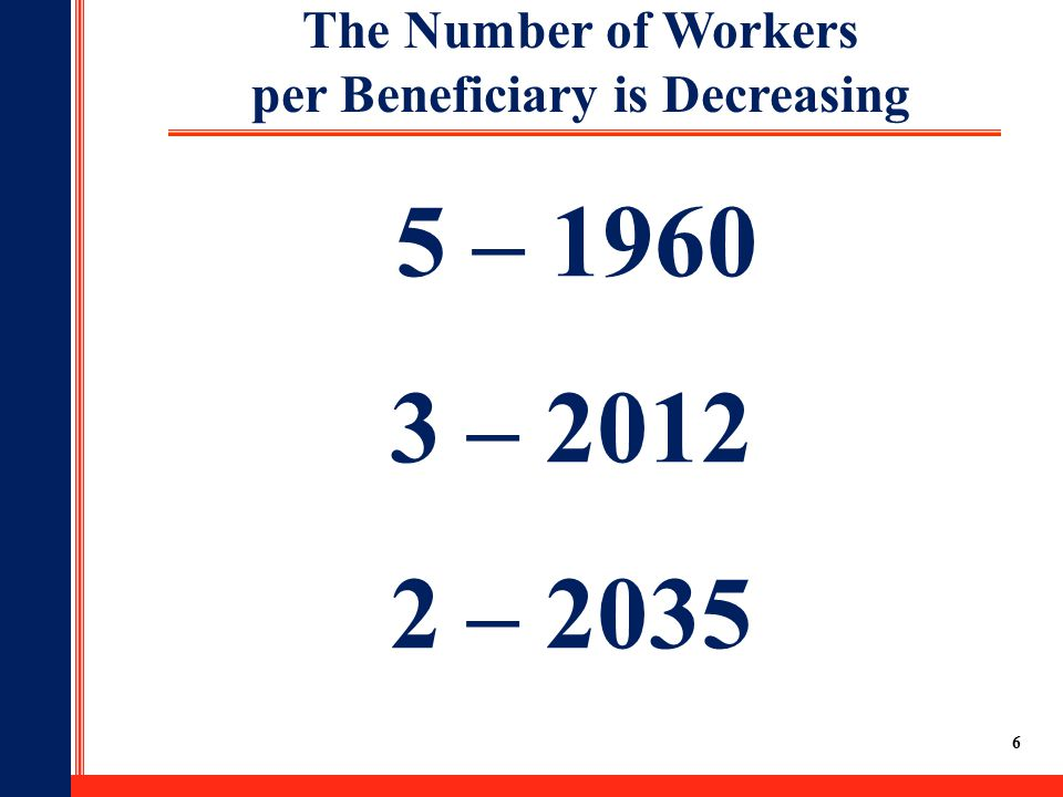 6 The Number of Workers per Beneficiary is Decreasing 5 – 1960 3 – 2012 2 – 2035