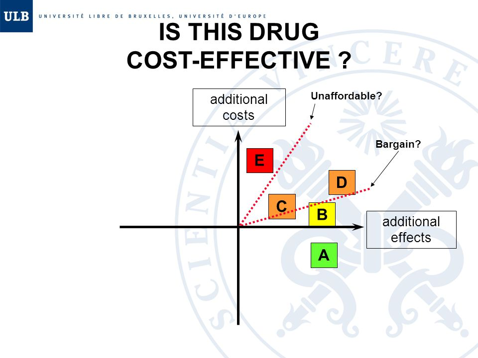 additional costs additional effects IS THIS DRUG COST-EFFECTIVE E C D B A Bargain Unaffordable