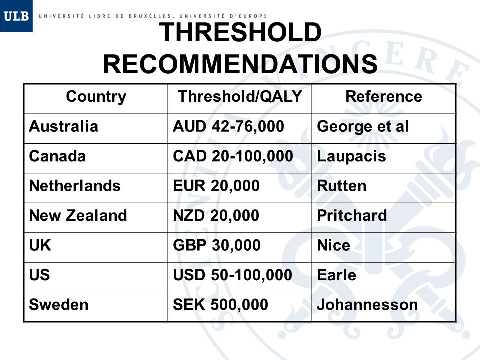 THRESHOLD RECOMMENDATIONS CountryThreshold/QALYReference AustraliaAUD 42-76,000George et al CanadaCAD 20-100,000Laupacis NetherlandsEUR 20,000Rutten N
