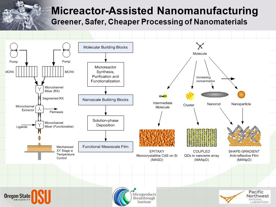 Micreactor-Assisted Nanomanufacturing Greener, Safer, Cheaper Processing of Nanomaterials