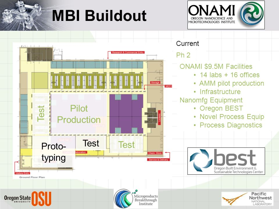 MBI Buildout Pilot Production Proto- typing Test Current Ph 2 ONAMI $9.5M Facilities 14 labs + 16 offices AMM pilot production Infrastructure Nanomfg Equipment Oregon BEST Novel Process Equip Process Diagnostics