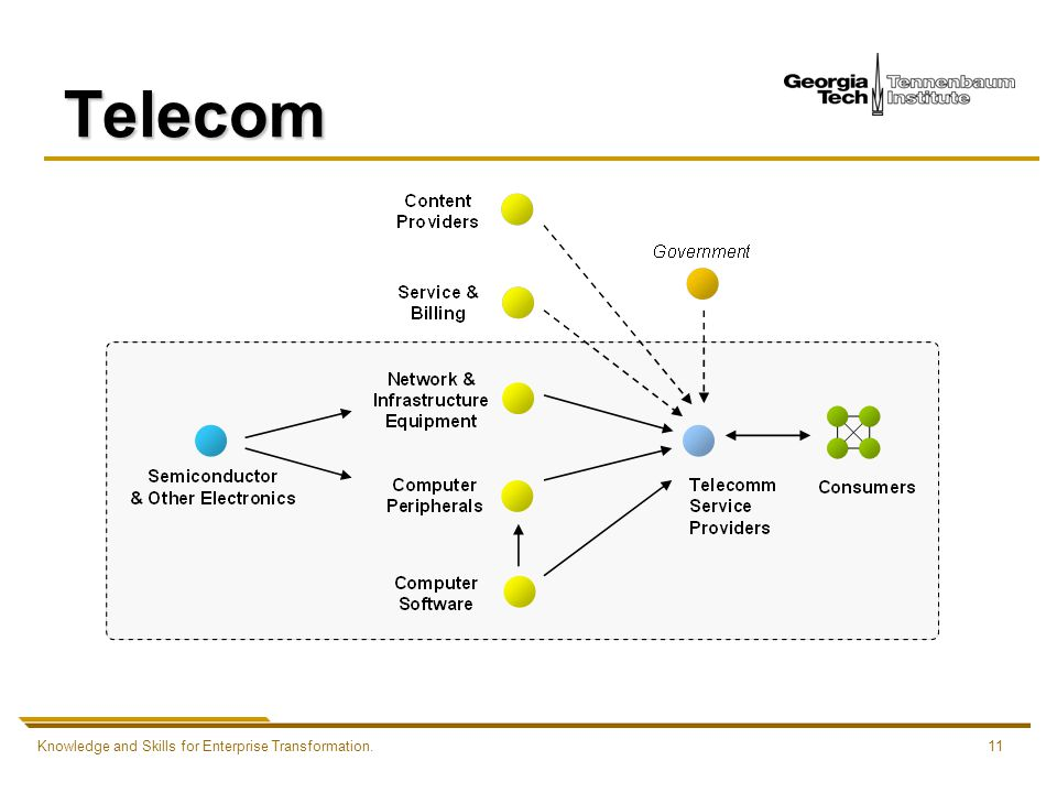 Knowledge and Skills for Enterprise Transformation.11 Telecom