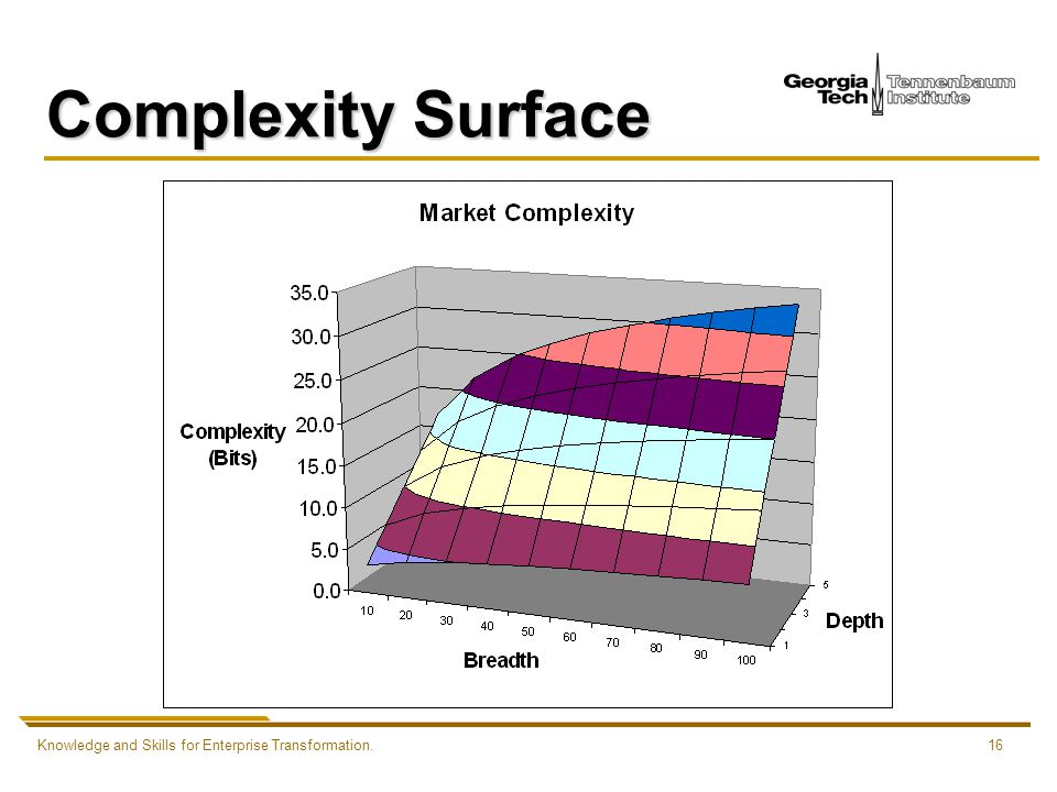 Knowledge and Skills for Enterprise Transformation.16 Complexity Surface