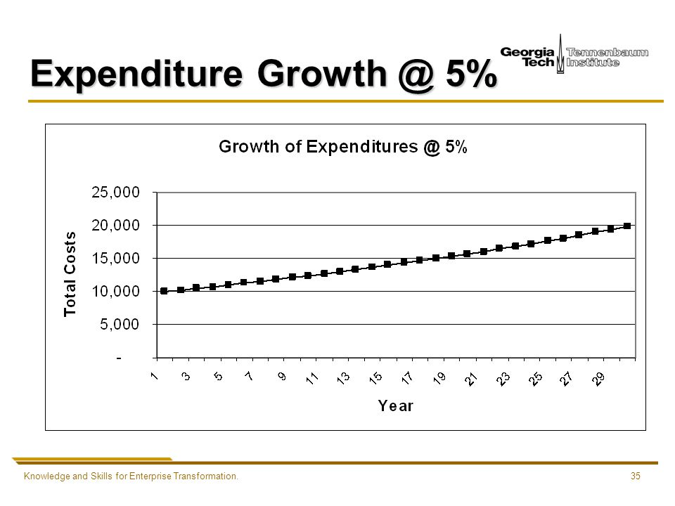 Knowledge and Skills for Enterprise Transformation.35 Expenditure Growth @ 5%