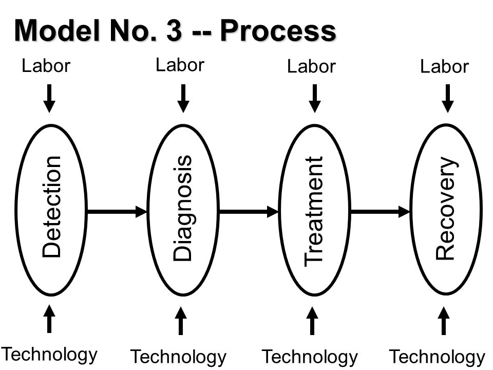 Knowledge and Skills for Enterprise Transformation.40 Labor Technology Treatment Diagnosis Recovery Detection Technology Labor Model No.