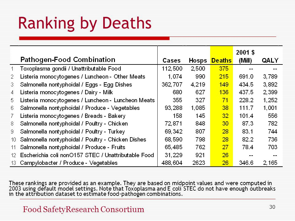 30 Food SafetyResearch Consortium Ranking by Deaths These rankings are provided as an example.