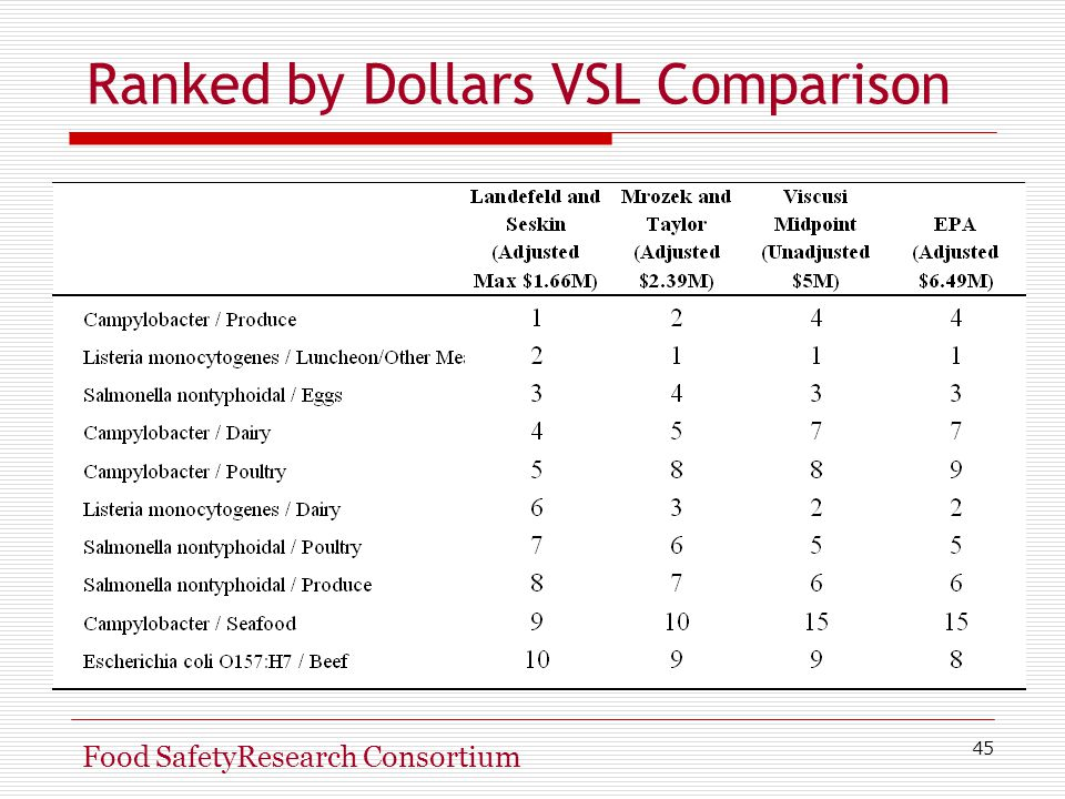 45 Food SafetyResearch Consortium Ranked by Dollars VSL Comparison