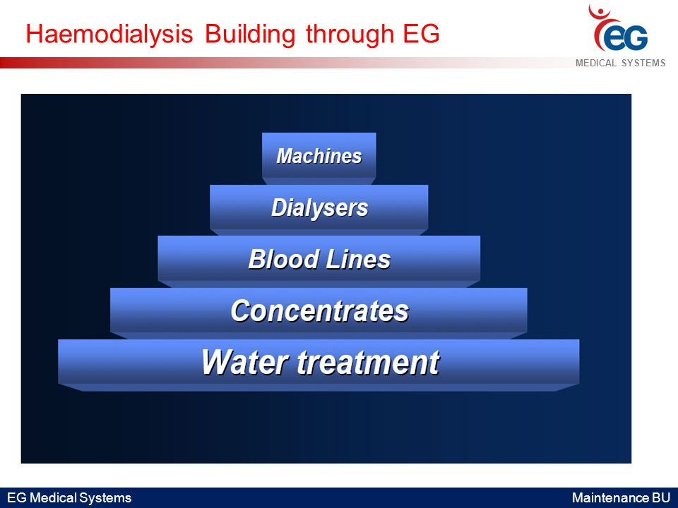 EG Medical Systems Maintenance BU MEDICAL SYSTEMS Haemodialysis Building through EG