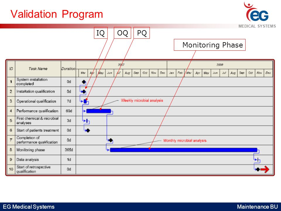 EG Medical Systems Maintenance BU MEDICAL SYSTEMS Validation Program IQOQPQ Monitoring Phase