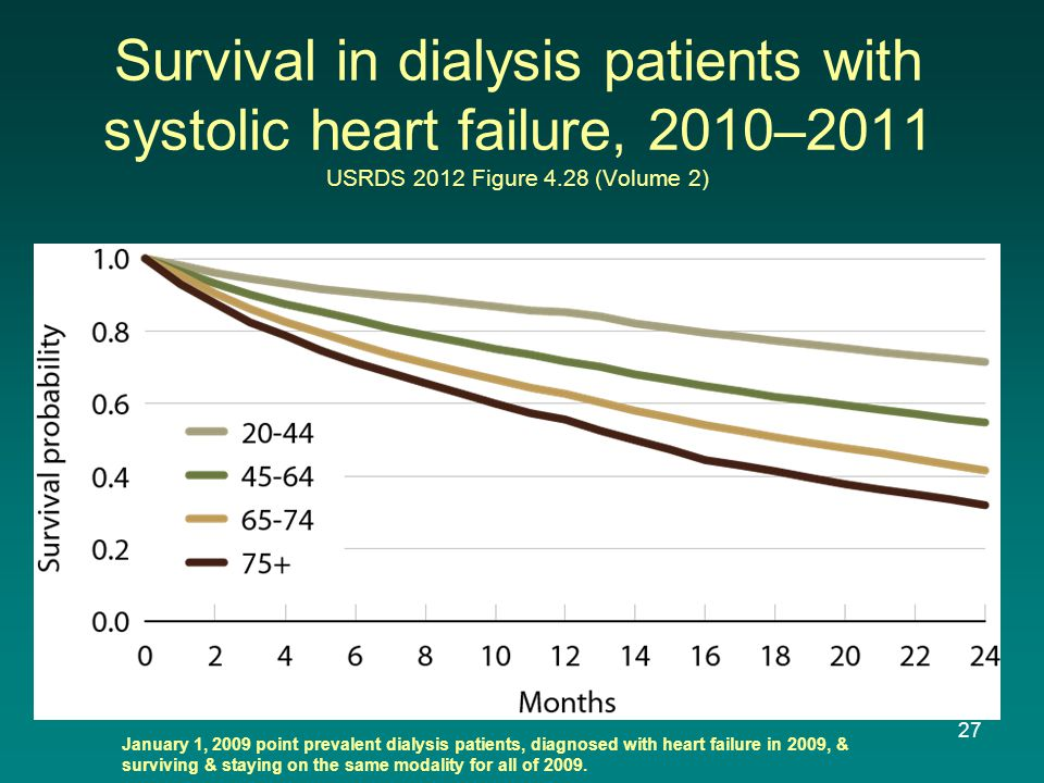 Survival in dialysis patients with systolic heart failure, 2010–2011 USRDS 2012 Figure 4.28 (Volume 2) January 1, 2009 point prevalent dialysis patients, diagnosed with heart failure in 2009, & surviving & staying on the same modality for all of 2009.