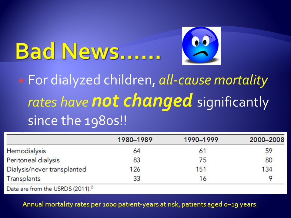  For dialyzed children, all-cause mortality rates have not changed significantly since the 1980s!! Annual mortality rates per 1000 patient-years at r
