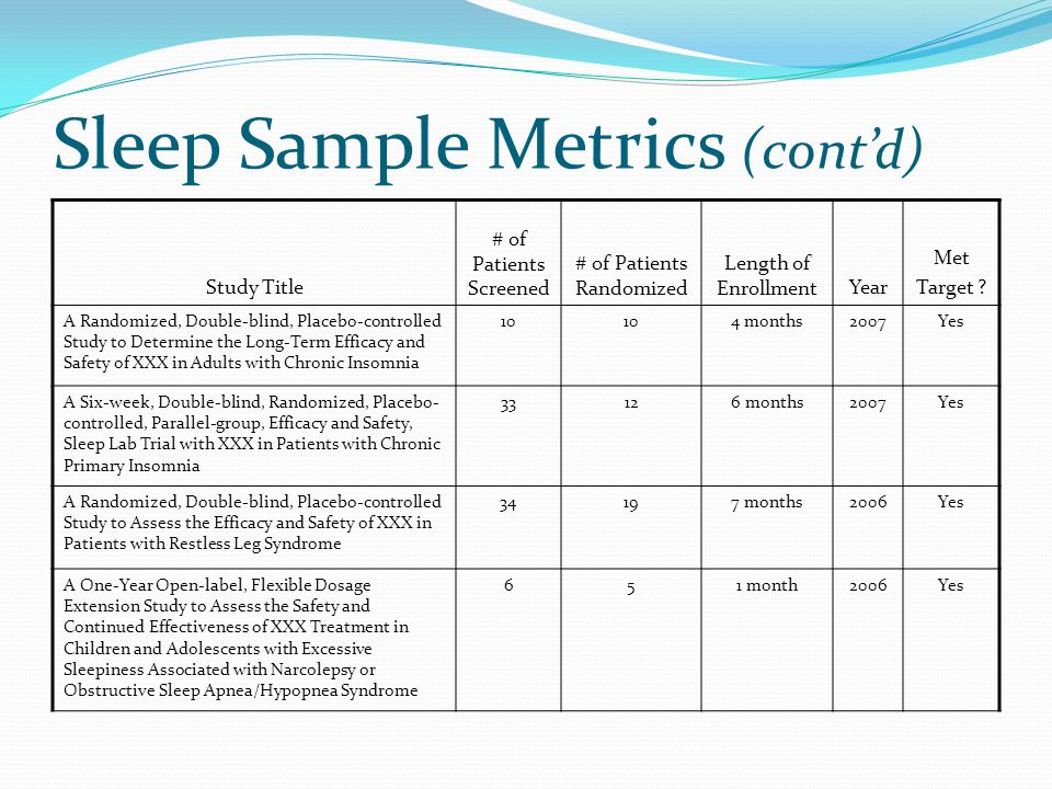 Sleep Sample Metrics (cont'd) Study Title # of Patients Screened # of Patients Randomized Length of EnrollmentYear Met Target .