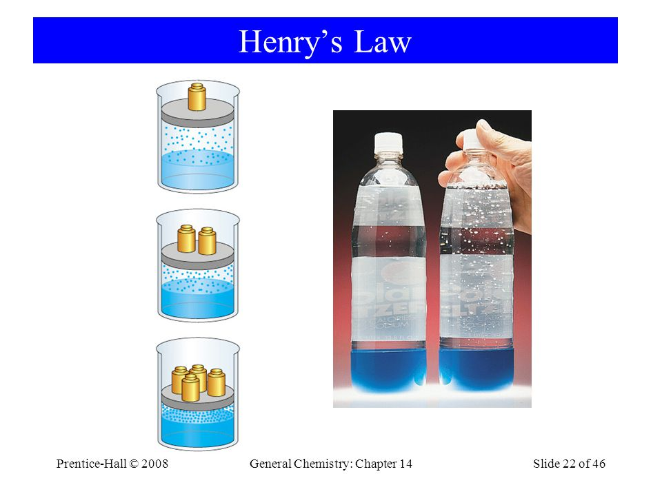 Prentice-Hall © 2008General Chemistry: Chapter 14Slide 22 of 46 Henry's Law