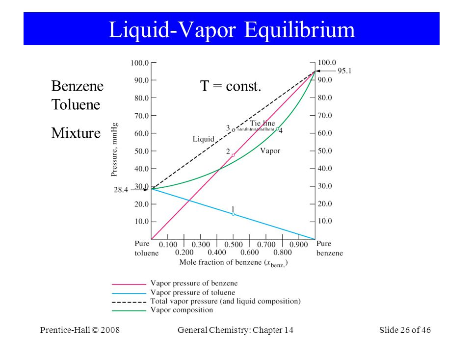 Prentice-Hall © 2008General Chemistry: Chapter 14Slide 26 of 46 Liquid-Vapor Equilibrium Benzene Toluene Mixture T = const.