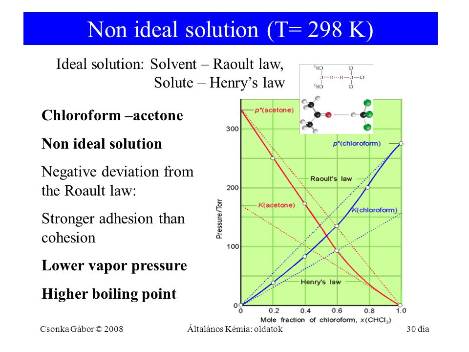 Non ideal solution (T= 298 K) Csonka Gábor © 2008Általános Kémia: oldatok 30 dia Ideal solution: Solvent – Raoult law, Solute – Henry's law Chloroform