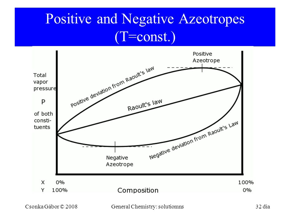 Positive and Negative Azeotropes (T=const.) Csonka Gábor © 2008General Chemistry: solutiomns 32 dia
