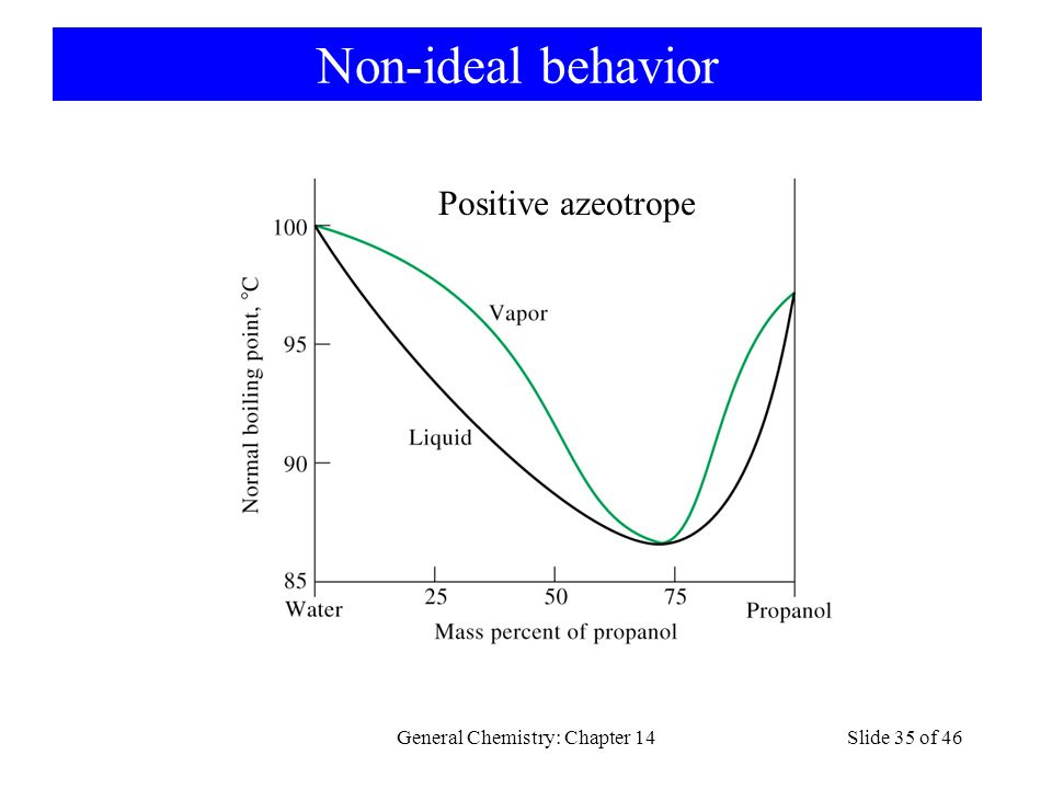 General Chemistry: Chapter 14Slide 35 of 46 Non-ideal behavior Positive azeotrope