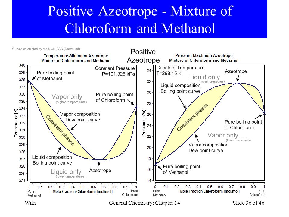 Positive Azeotrope - Mixture of Chloroform and Methanol WikiGeneral Chemistry: Chapter 14Slide 36 of 46