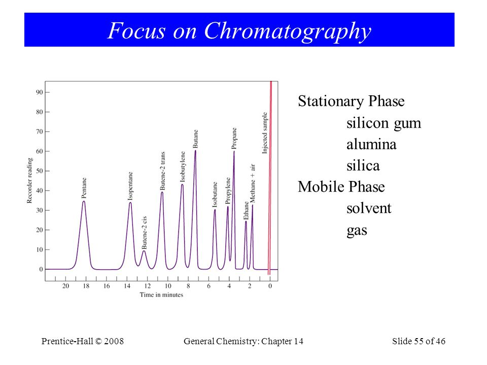 Prentice-Hall © 2008General Chemistry: Chapter 14Slide 55 of 46 Focus on Chromatography Stationary Phase silicon gum alumina silica Mobile Phase solve