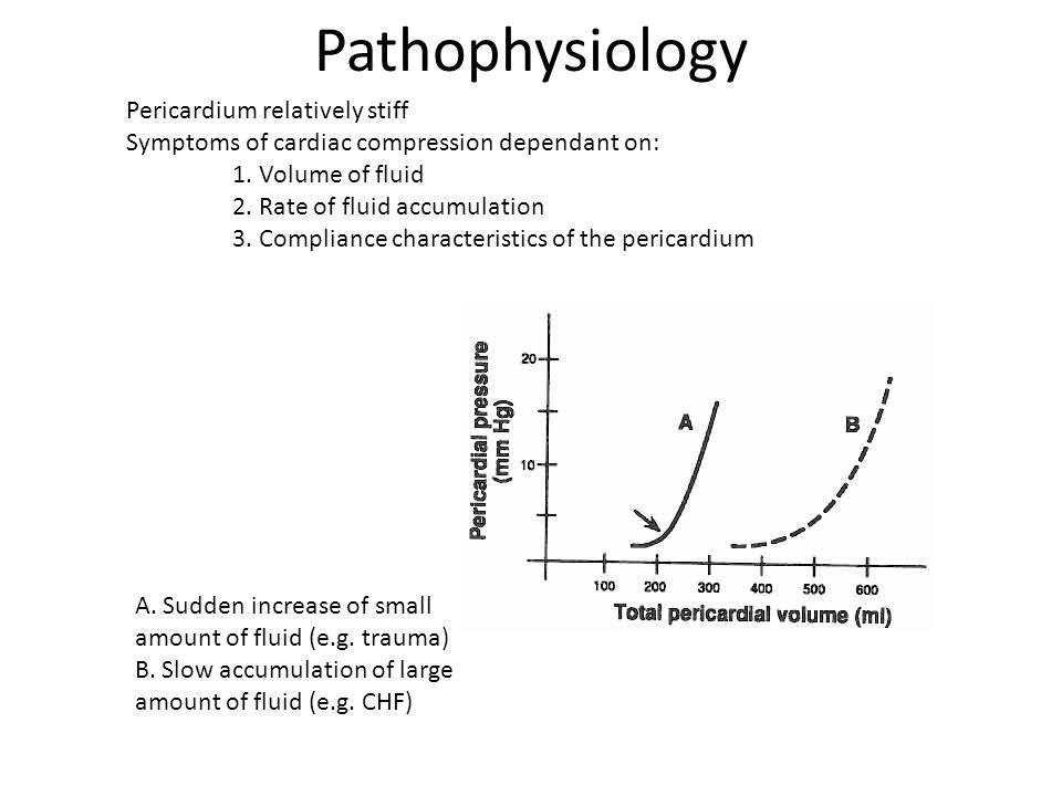 Pathophysiology Pericardium relatively stiff Symptoms of cardiac compression dependant on: 1. Volume of fluid 2. Rate of fluid accumulation 3. Complia