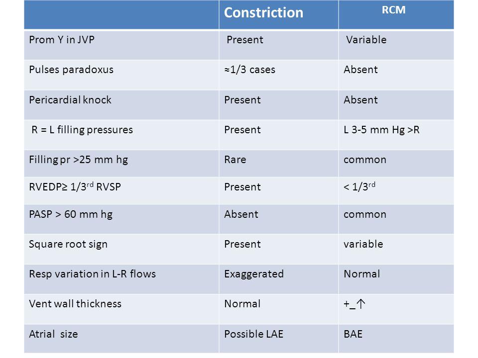 Constriction RCM Prom Y in JVP Present Variable Pulses paradoxus≈1/3 casesAbsent Pericardial knockPresentAbsent R = L filling pressuresPresentL 3-5 mm