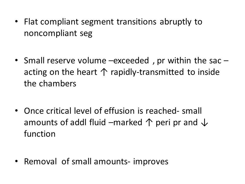 M/W Shaped Atrial Tracing