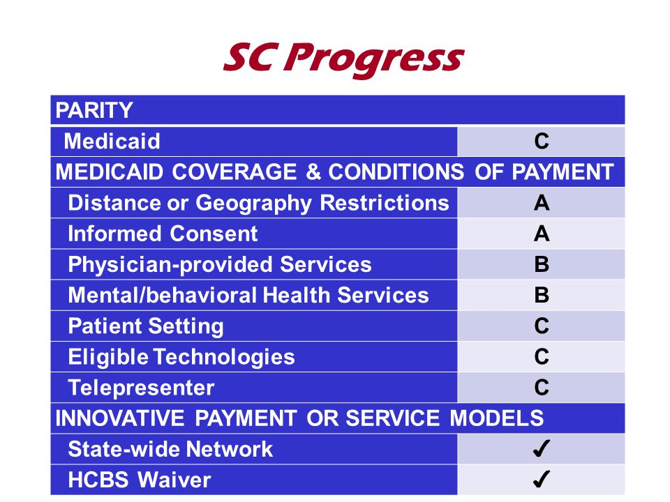 SC Progress PARITY MedicaidC MEDICAID COVERAGE & CONDITIONS OF PAYMENT Distance or Geography RestrictionsA Informed ConsentA Physician-provided ServicesB Mental/behavioral Health ServicesB Patient SettingC Eligible TechnologiesC TelepresenterC INNOVATIVE PAYMENT OR SERVICE MODELS State-wide Network ✔ HCBS Waiver ✔